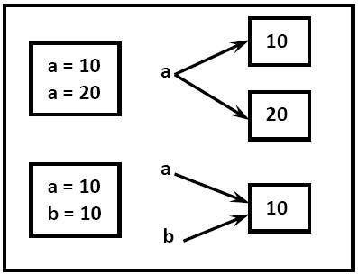 Data Types in Python Programs