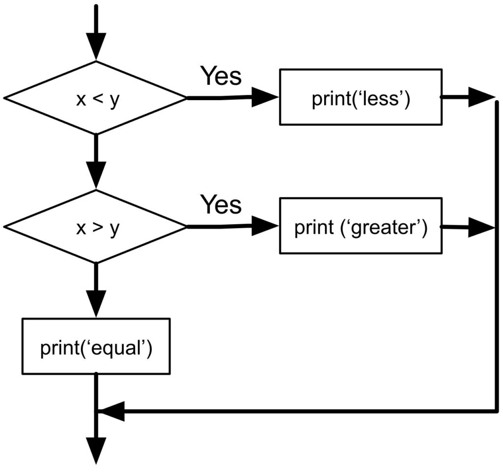 Chained Conditional Execution