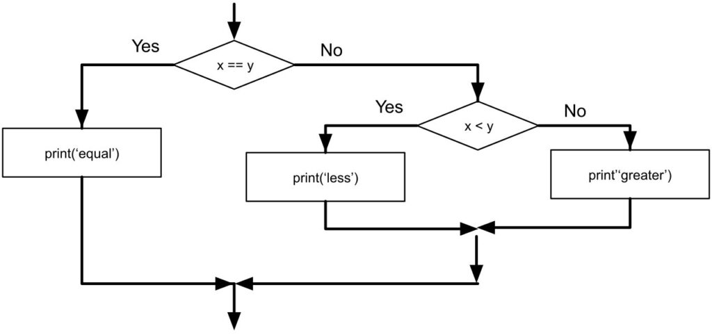 Nested Conditional statement