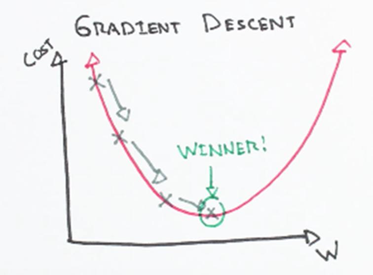 Gradient Descent and Delta Rule