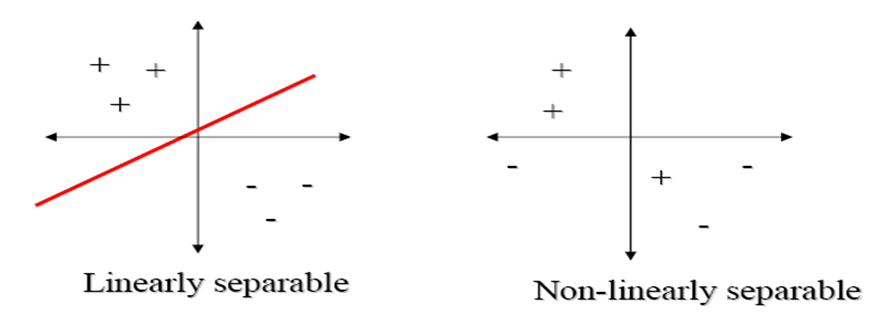 Liinear and Non-Linearly Separable data