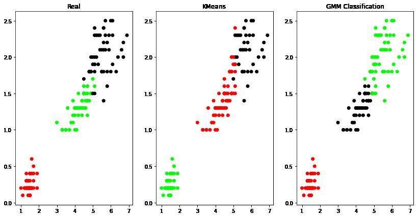 K-Means and EM Algorithm in Python
