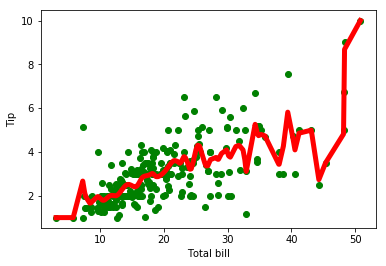 Locally Weighted Regression Algorithm in Python
