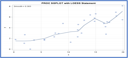 Loess/Lowess Regression