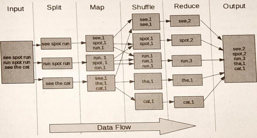 Hadoop MapReduce Parallel Data Flow Model