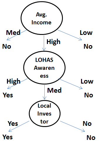 final decision tree for the given data set