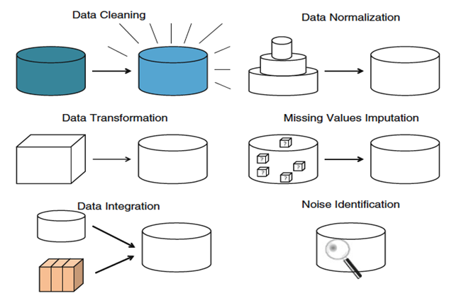 Forms of Data preparation